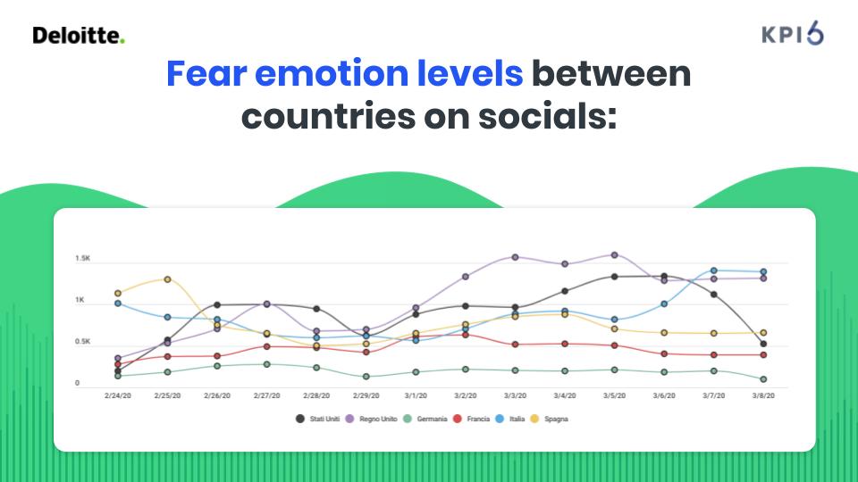 fear emotion levels