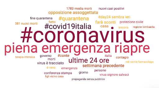 Wordcloud of most used words on internet during Covid-19