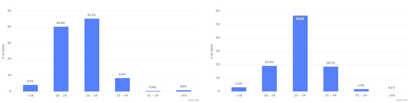 Left side: female age distribution; Right side: male age distribution