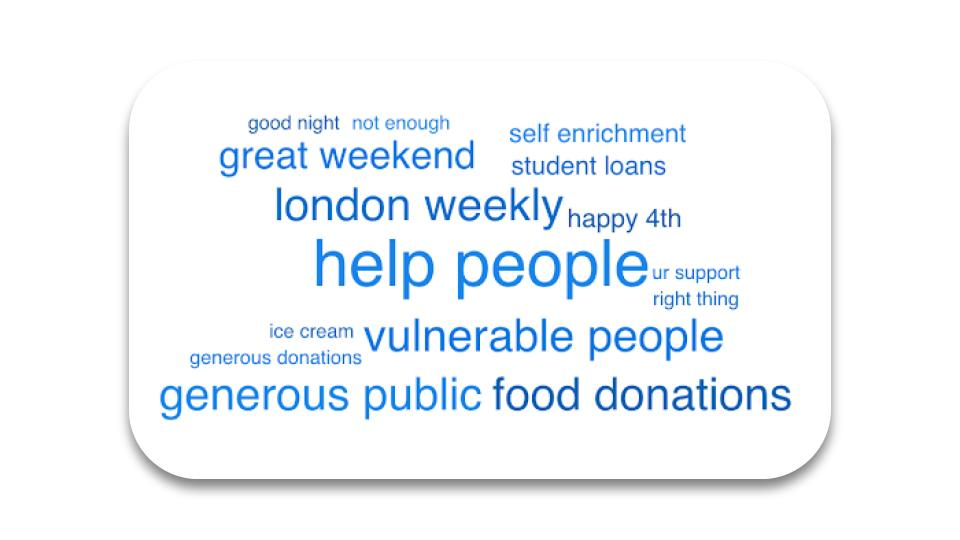 word cloud about charity