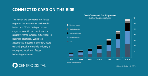 connected cars on the rise