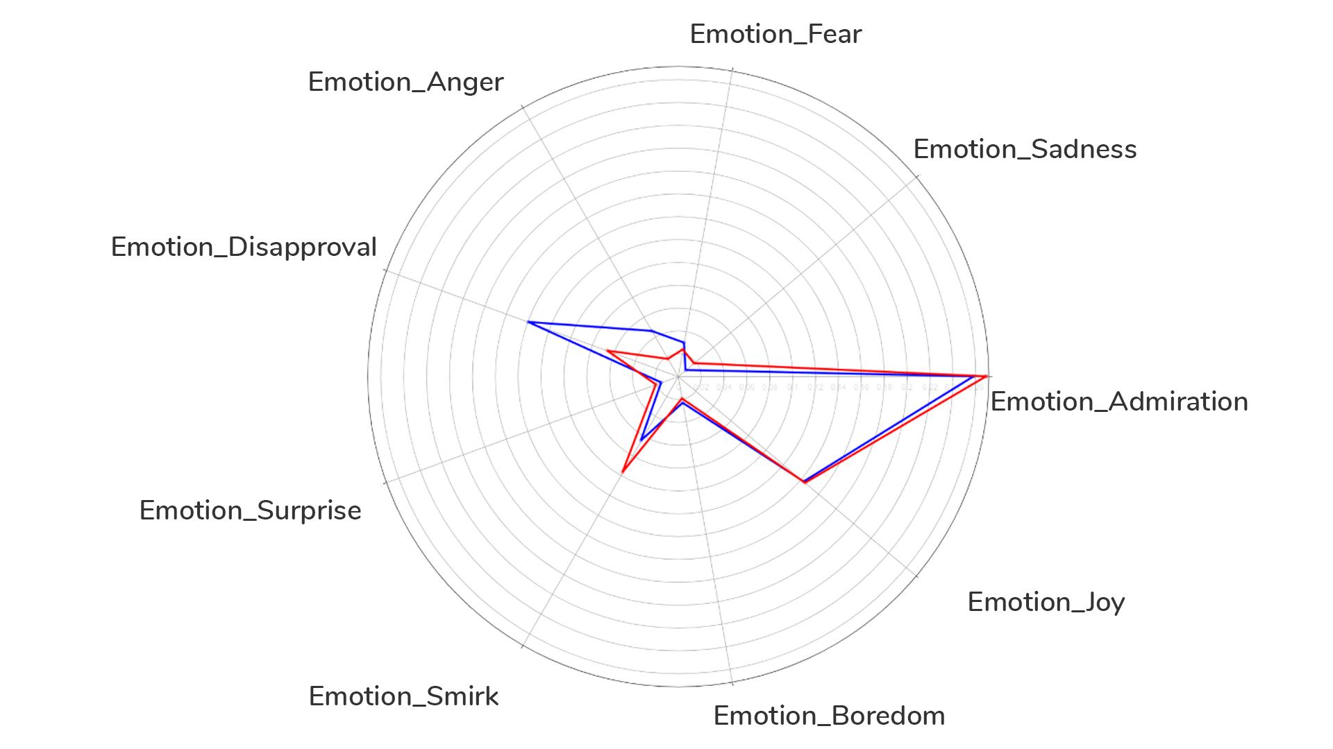 Emotion radar