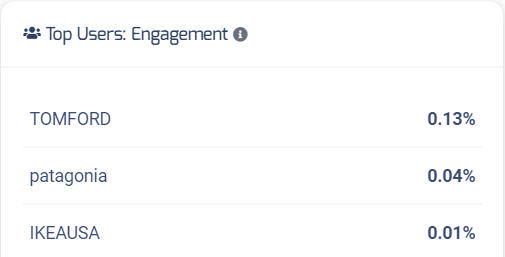 Top user engagement