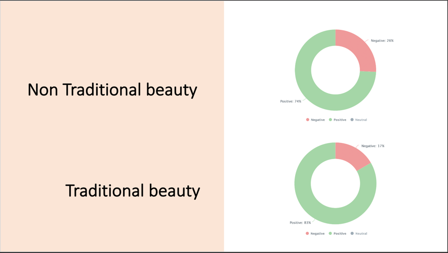 sentiment traditional vs non traditional beauty