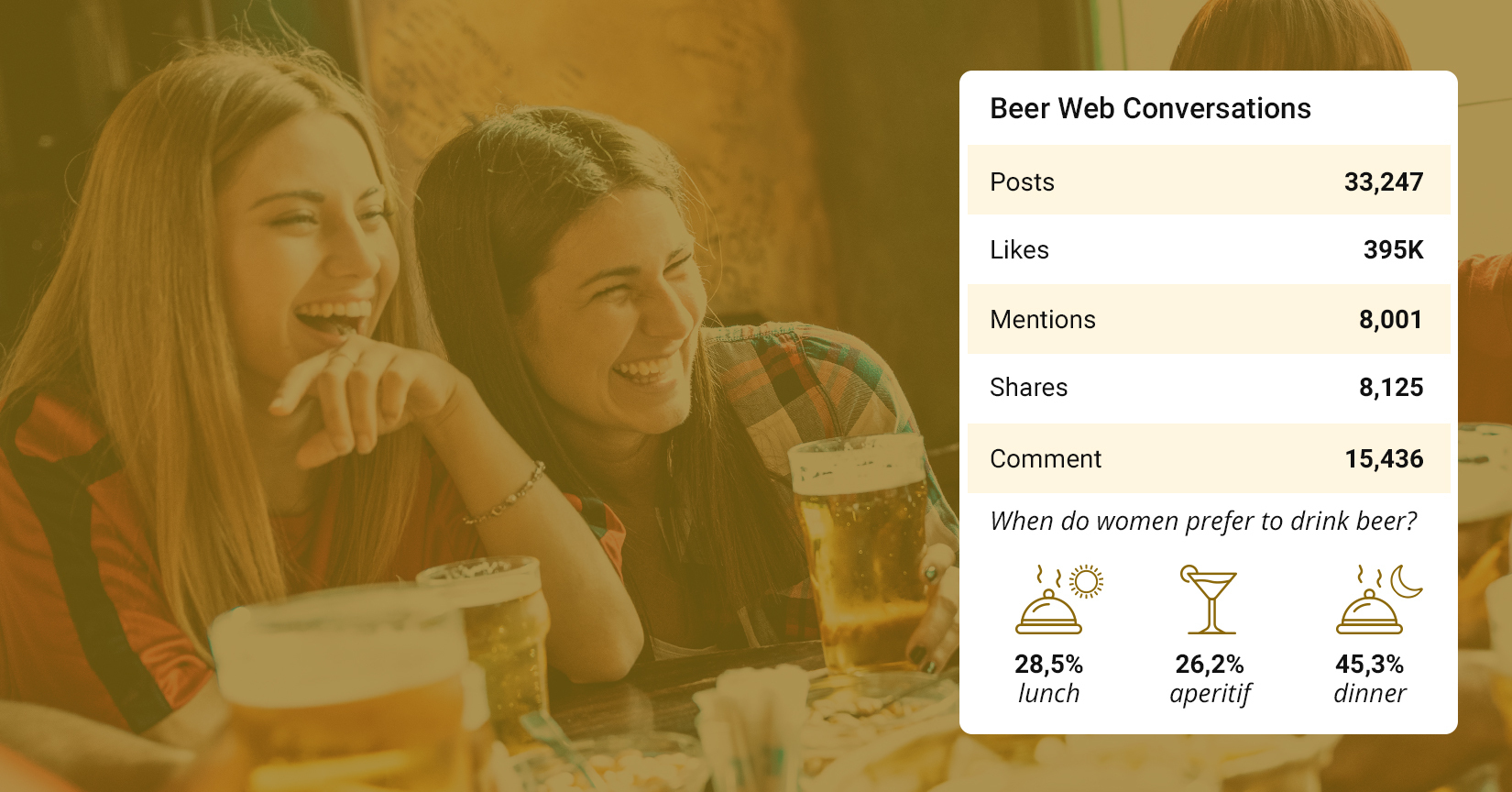 Beer online perception and female consumers