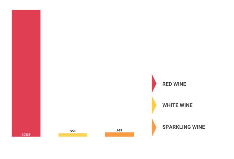 type wine consumption